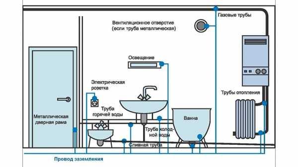 Картинки по запросу метод прокладки кабеля для заземления ванн